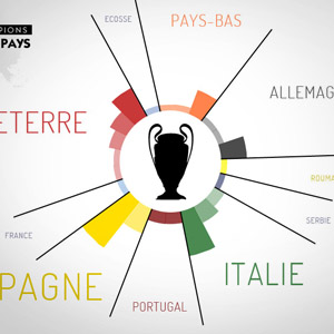 datavisualisation-football-palmares