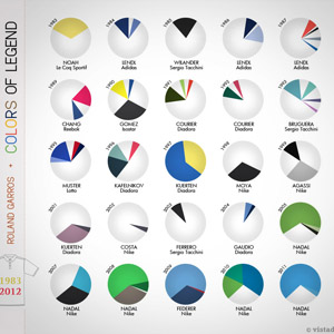 datavisualisation-tennis-colors