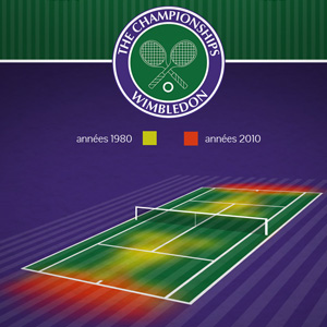 datavisualisation-tennis-wimbledon