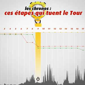 datavisualisation-tourdefrance