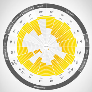 datavisualisation-tourdefrance2